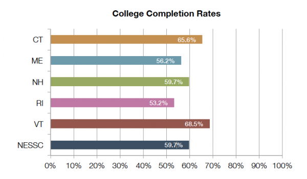 College_Completion_Rates