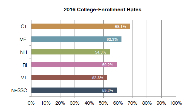 College_Enrollment_2016