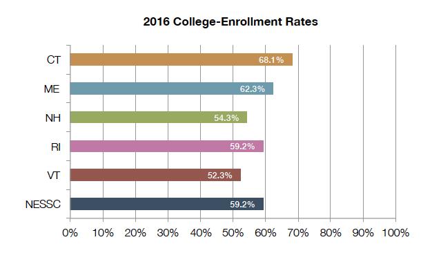College_Enrollment_2016
