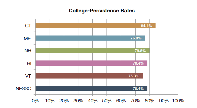 College_Persistance