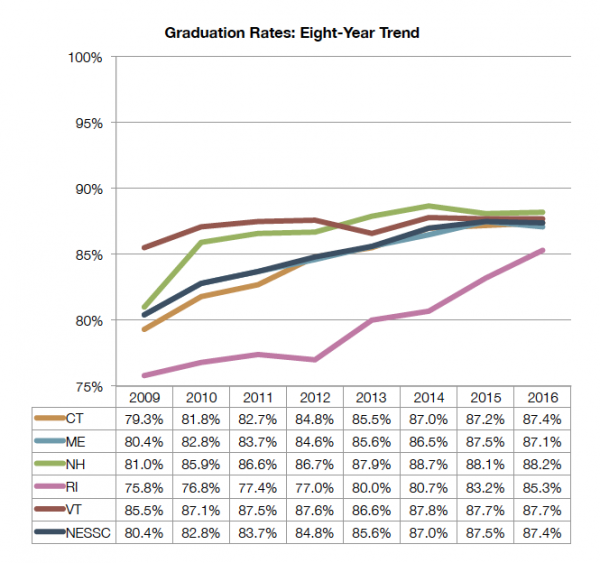 Grad_Rates_8yr_Trend